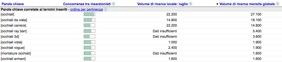 occhiali-tool-adwords