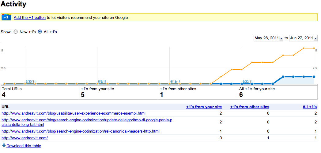 Funzionalità Activity di Google Webmaster Tools