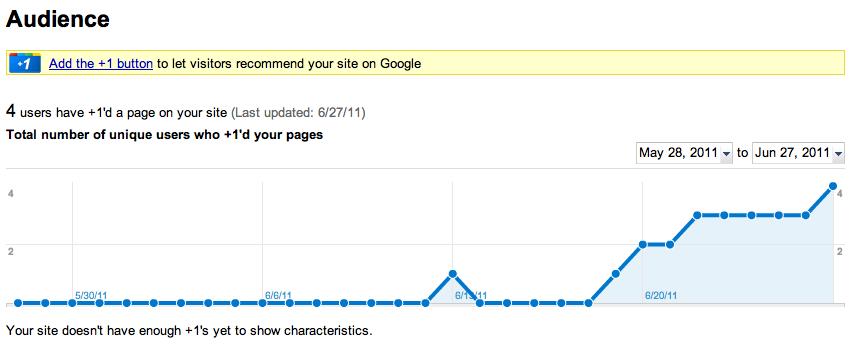 Funzionalità Audience di Google Webmaster Tools