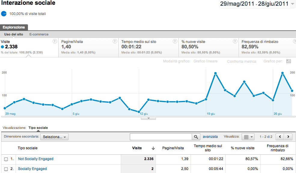 Funzionalità Social Engagement di Google Analytics