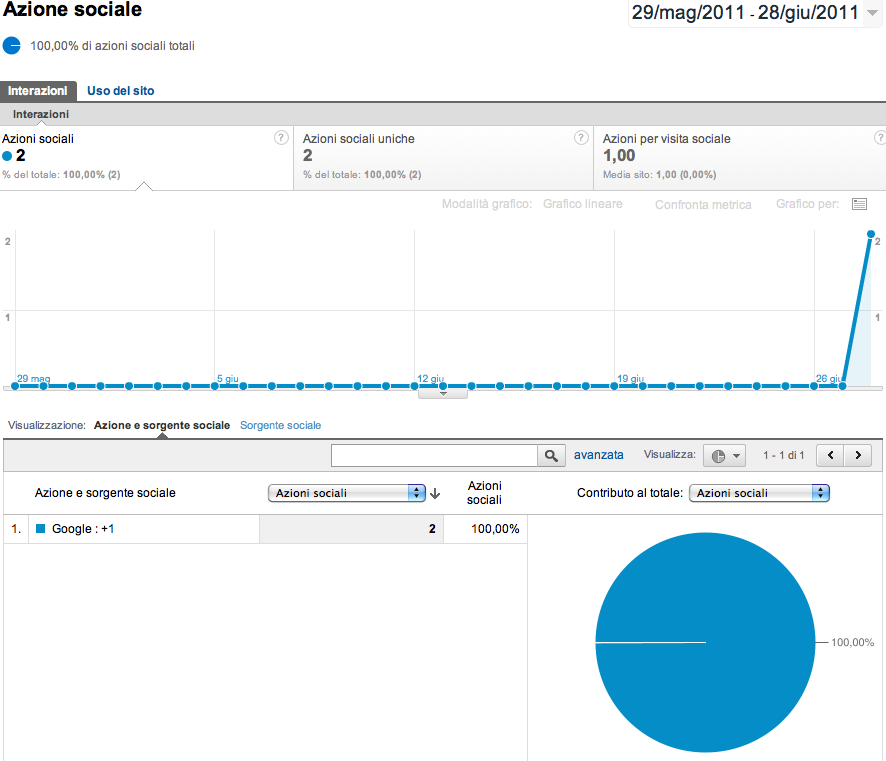 Funzionalità Actions di Google Analytics