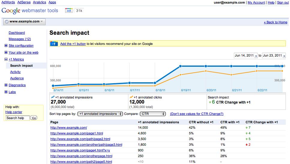 Funzionalità Search Impact di Google Webmaster Tools