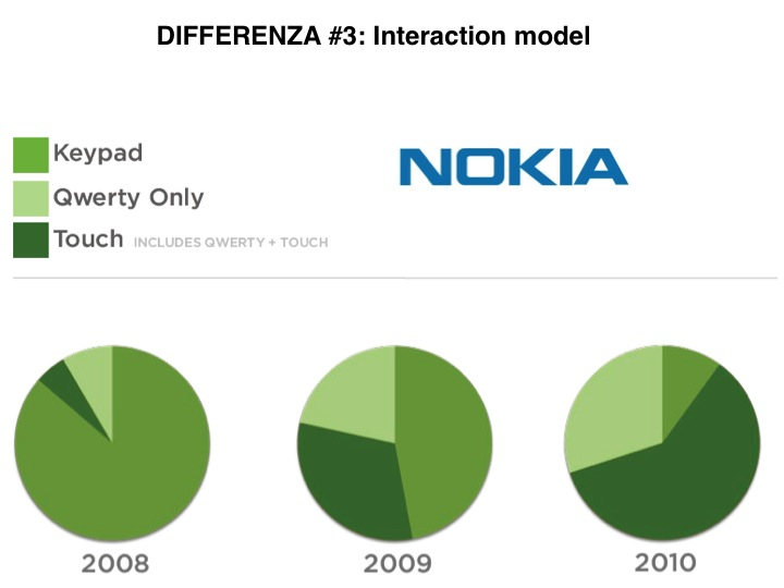 Mobile first: percentuale crescente di dispositivi nokia touch in 3 anni