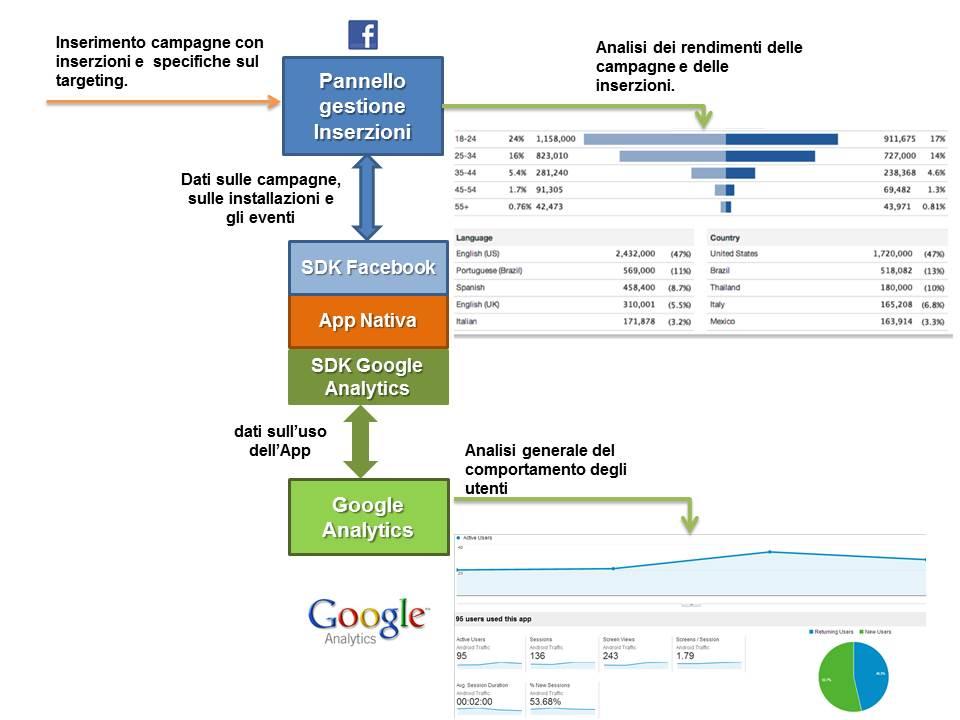 schema-setup-campagna-Facebook