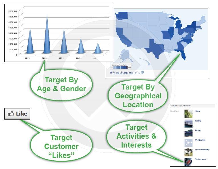 Facebook-Advertising-Targeting