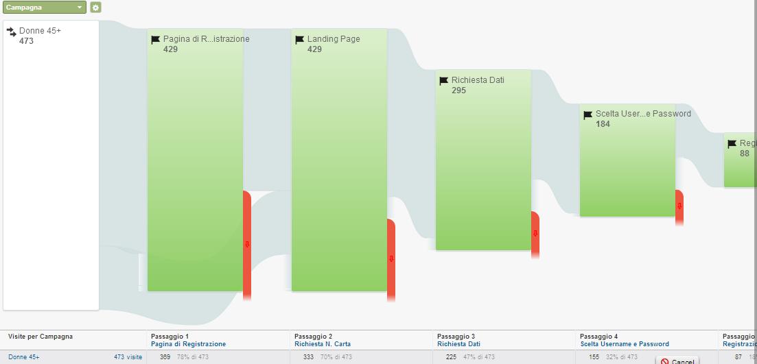 Goal flow di Google Analytics