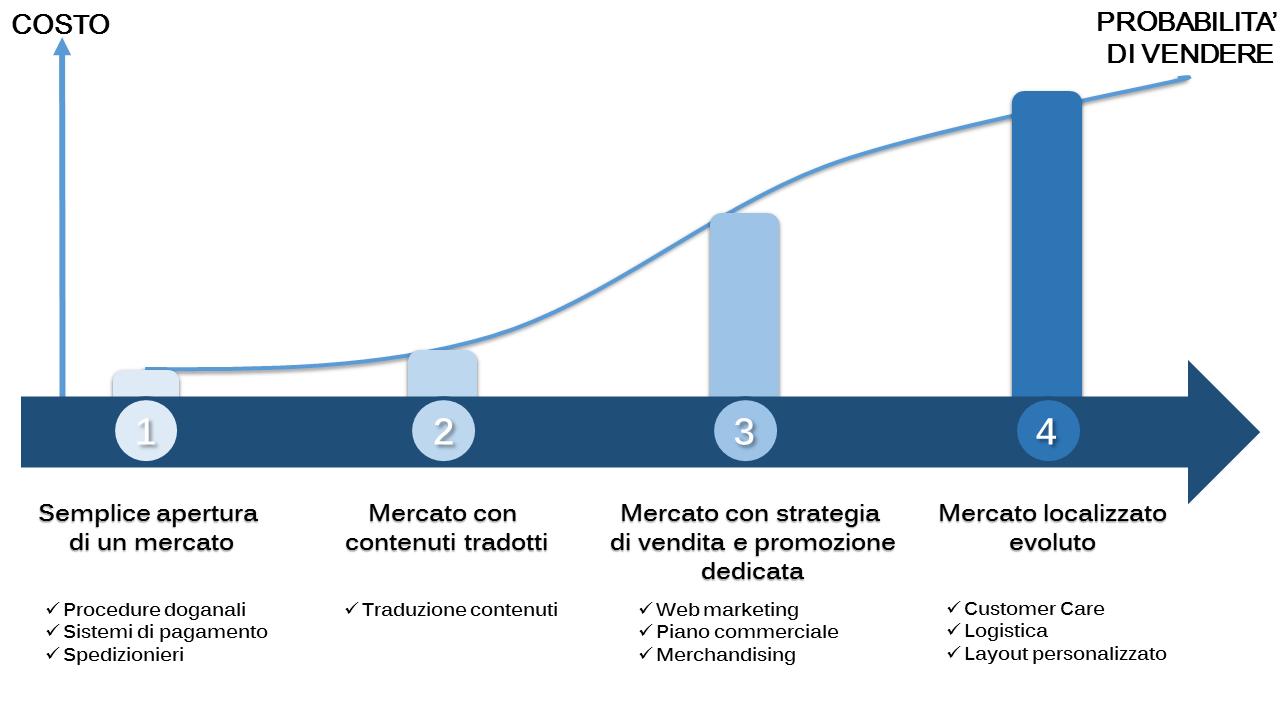 Scenario nternazionalizzazione ecommerce
