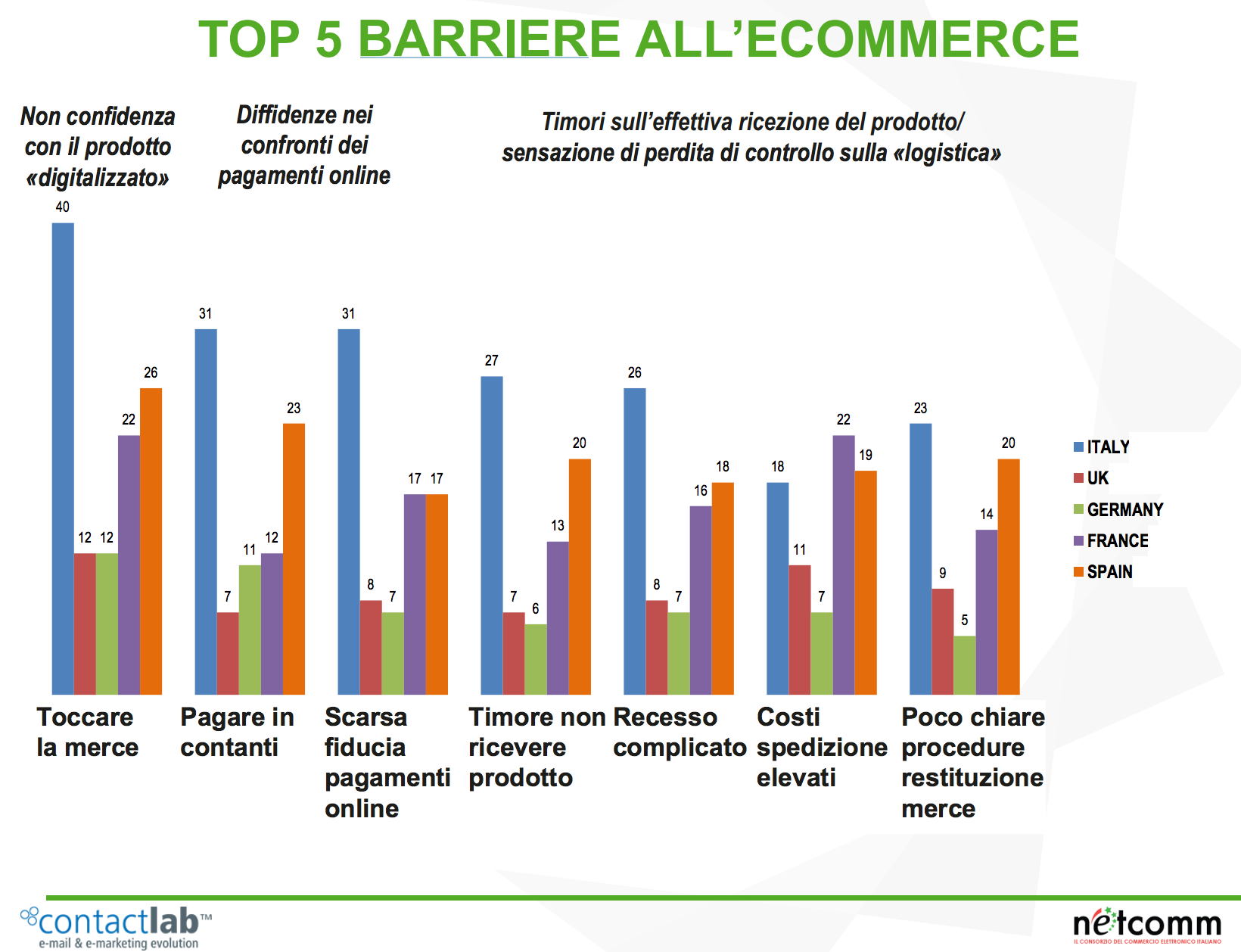 barriere-commerce