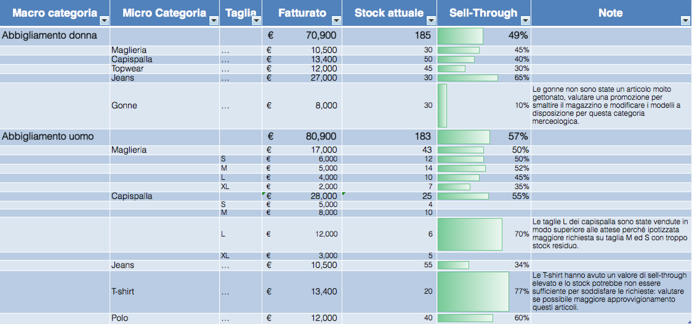 tabella-sell-through-categoria