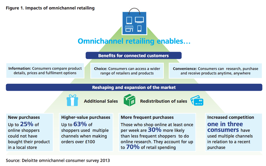 omnichannel-opportunity