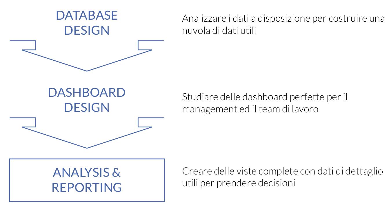 3-steps-to-BI