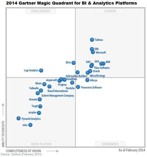 Gartner-BI-Analytics-Magic-Quadrant-2014