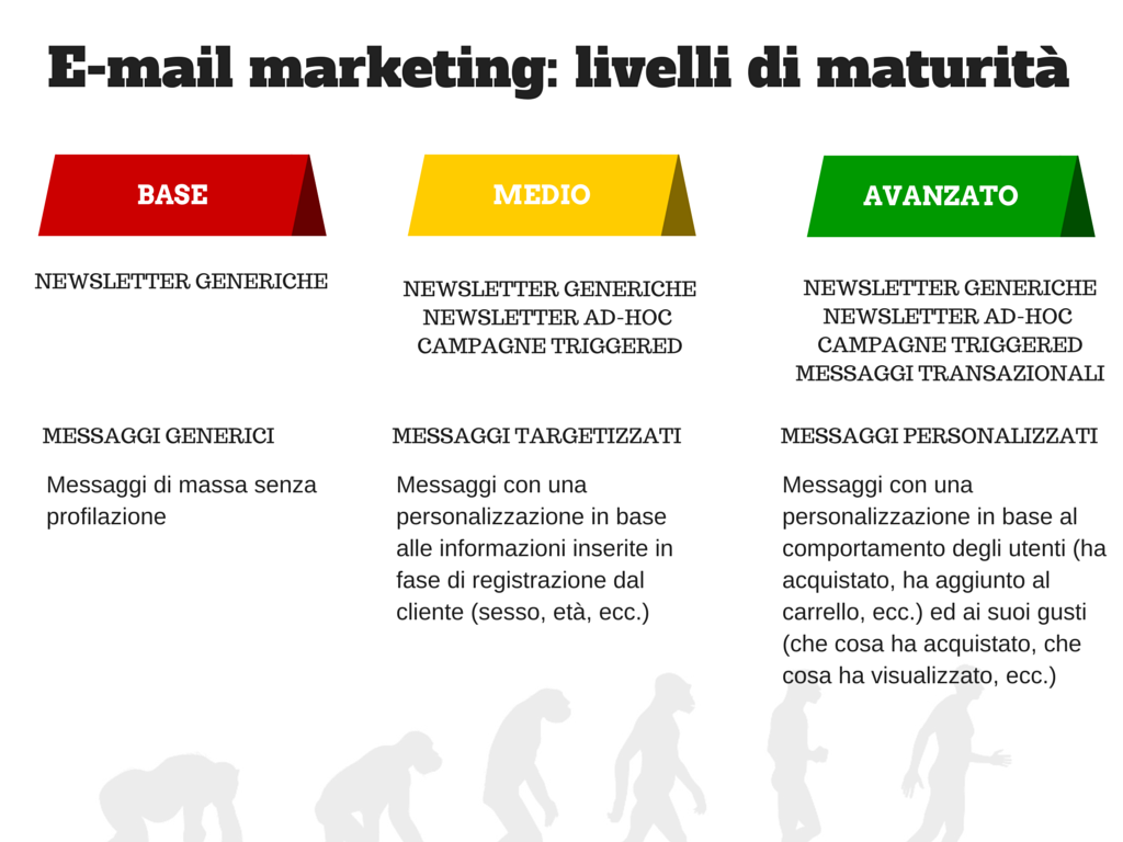 Evoluzione email marketing per l'ecommerce
