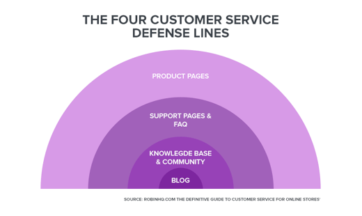 the-four-customer-service-defense-lines