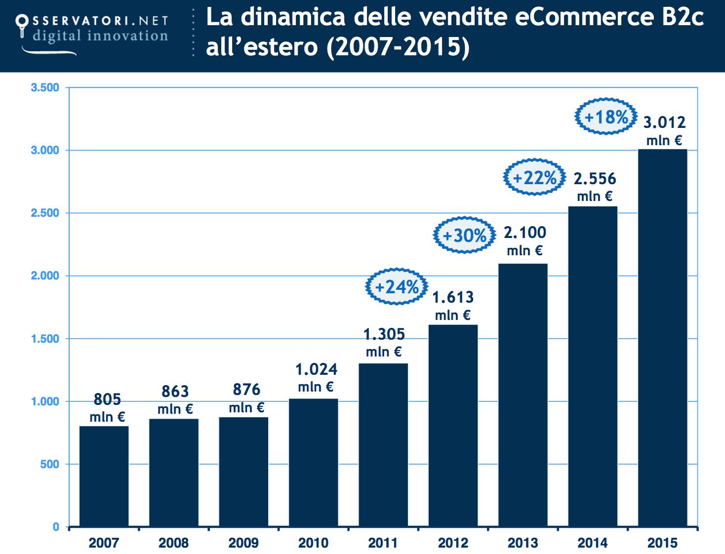 crescita-fatturato-ecommerce-estero-2015-osservatori