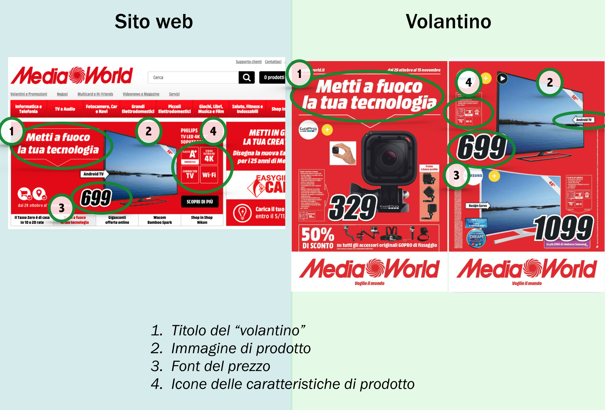 coerenza-ecommerce-offline-volantino-mediaworld