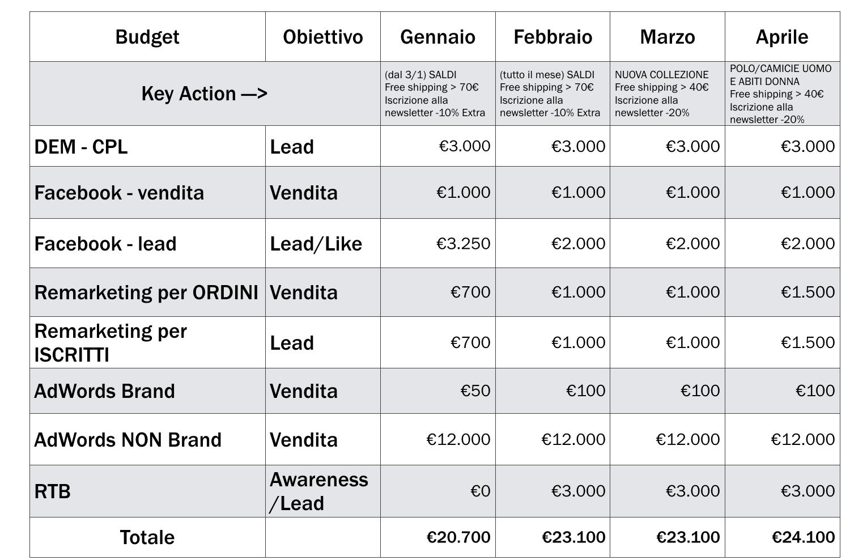 I 3 orizzonti temporali del piano web marketing per il tuo for Stima dei costi del piano
