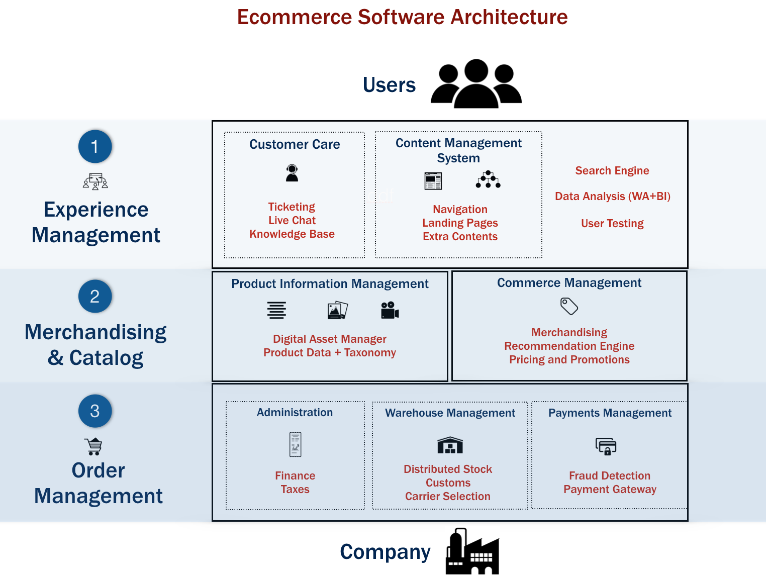 schema piattaforma e-commerce