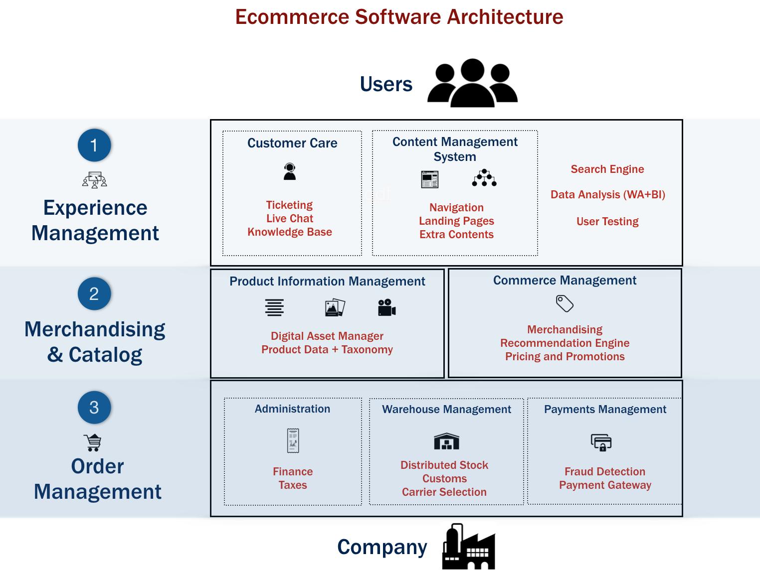 schema piattaforma e-commerce