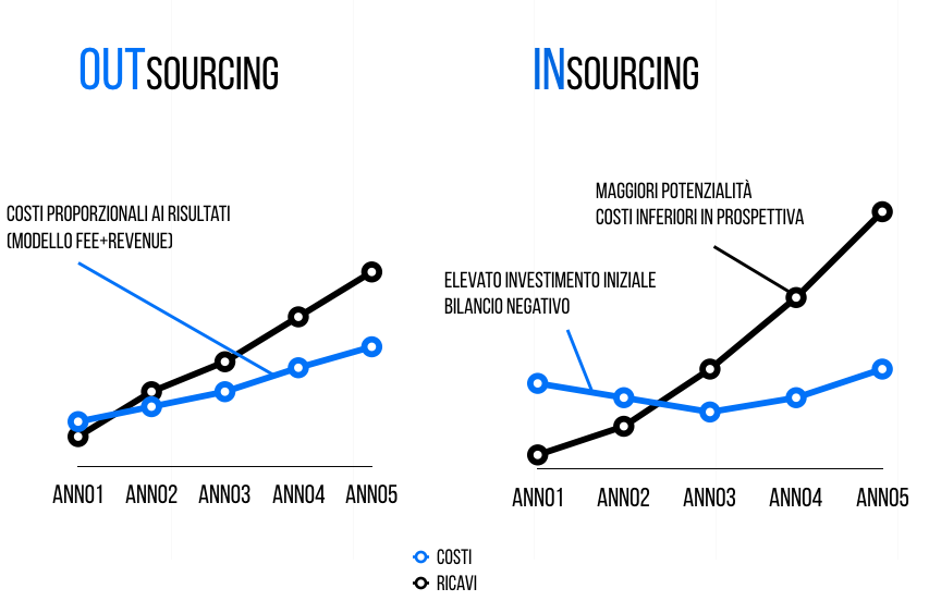 e-commerce-insourcing-outsourcing